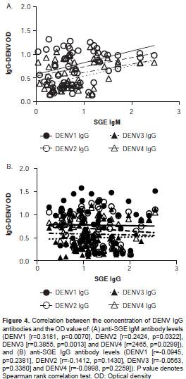 Vista de Concentración de anticuerpos contra proteínas de las